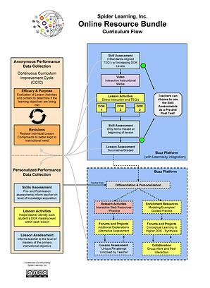 Curriculum Flow Overview