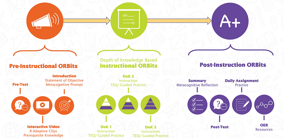 ORBit learning resources