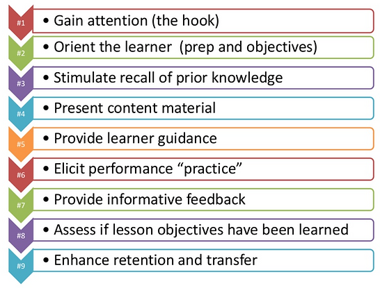 Gagne's 9 Events of Learning graphic