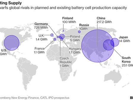 Dominance Číny ve výrobě baterií