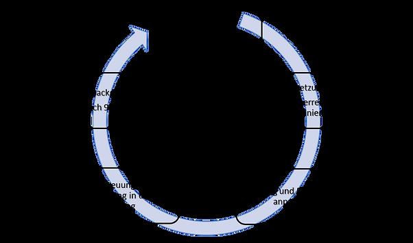 Kreislauf-Methode.png