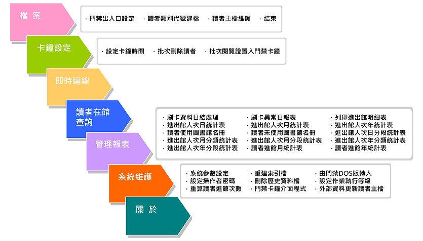 軟體結構_0.jpg
