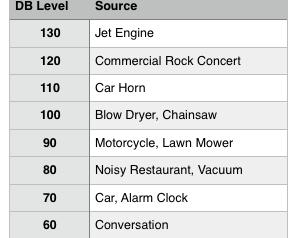 Noise Limiters