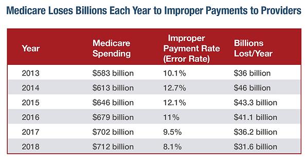 Medicare-Improper-Payment-Rate-Chart-201