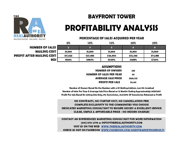 Our free profitability analysis, based on real, verifiable data, proves that this marketing solution is a must-have in your marketing toolkit.