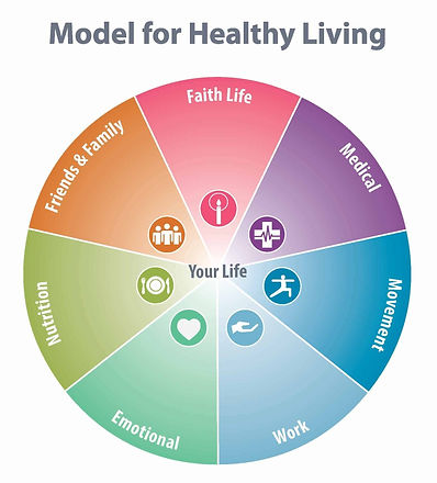 The-Model-for-Healthy-Living_edited.jpg