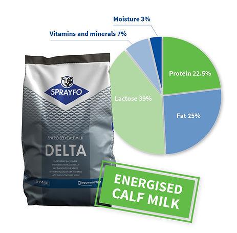 Sprayfo-Delta-and-pie-chart.jpg