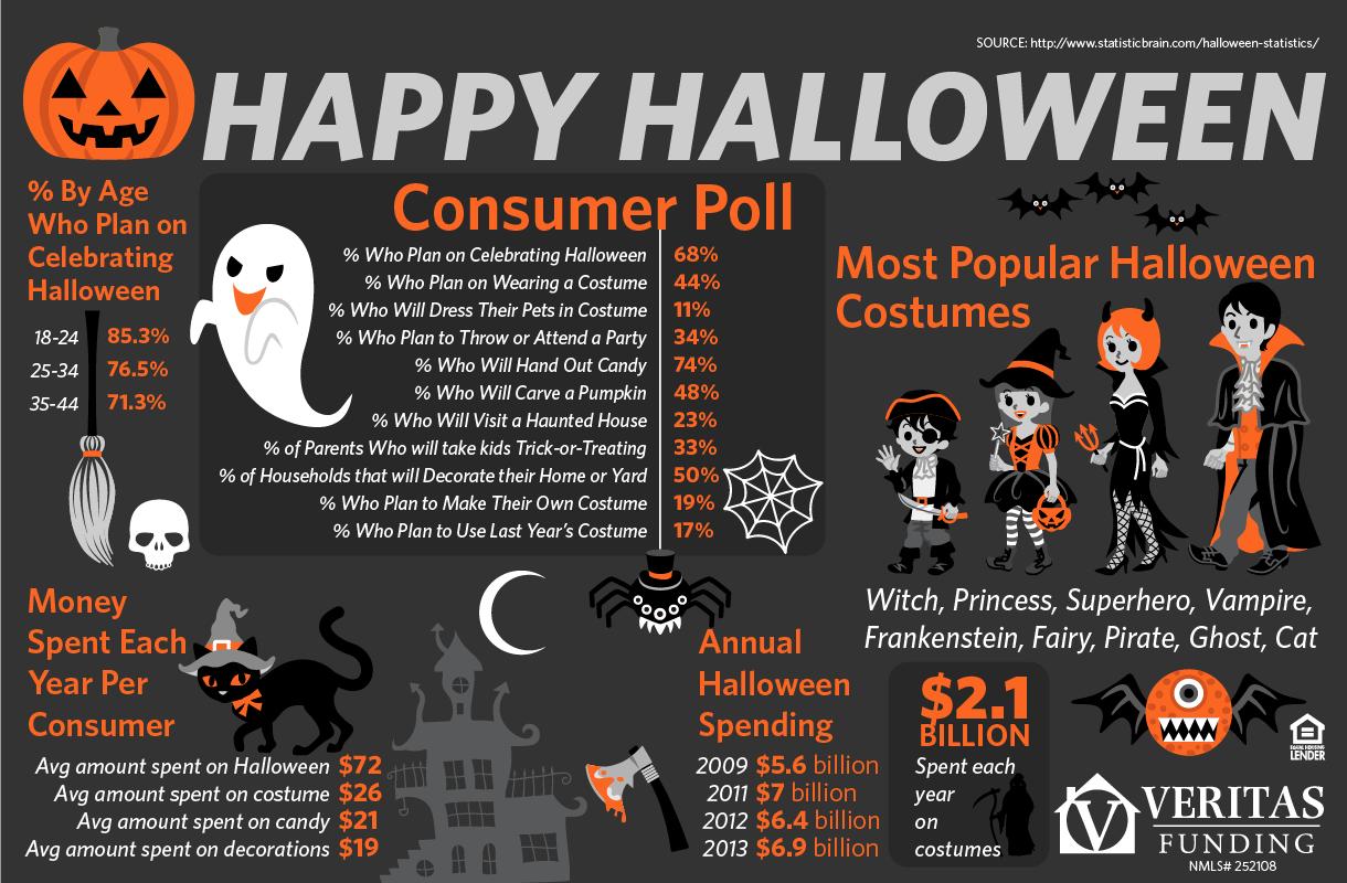Halloween - infographic