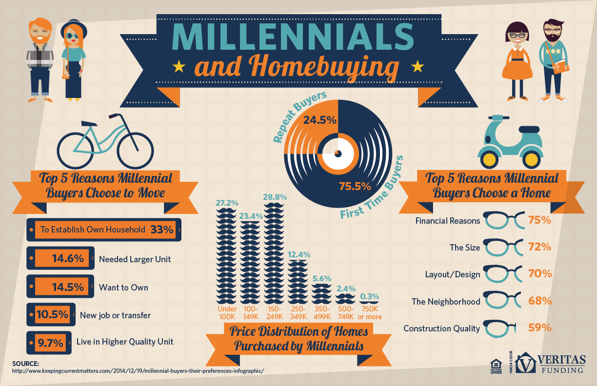 Millenial - infographic