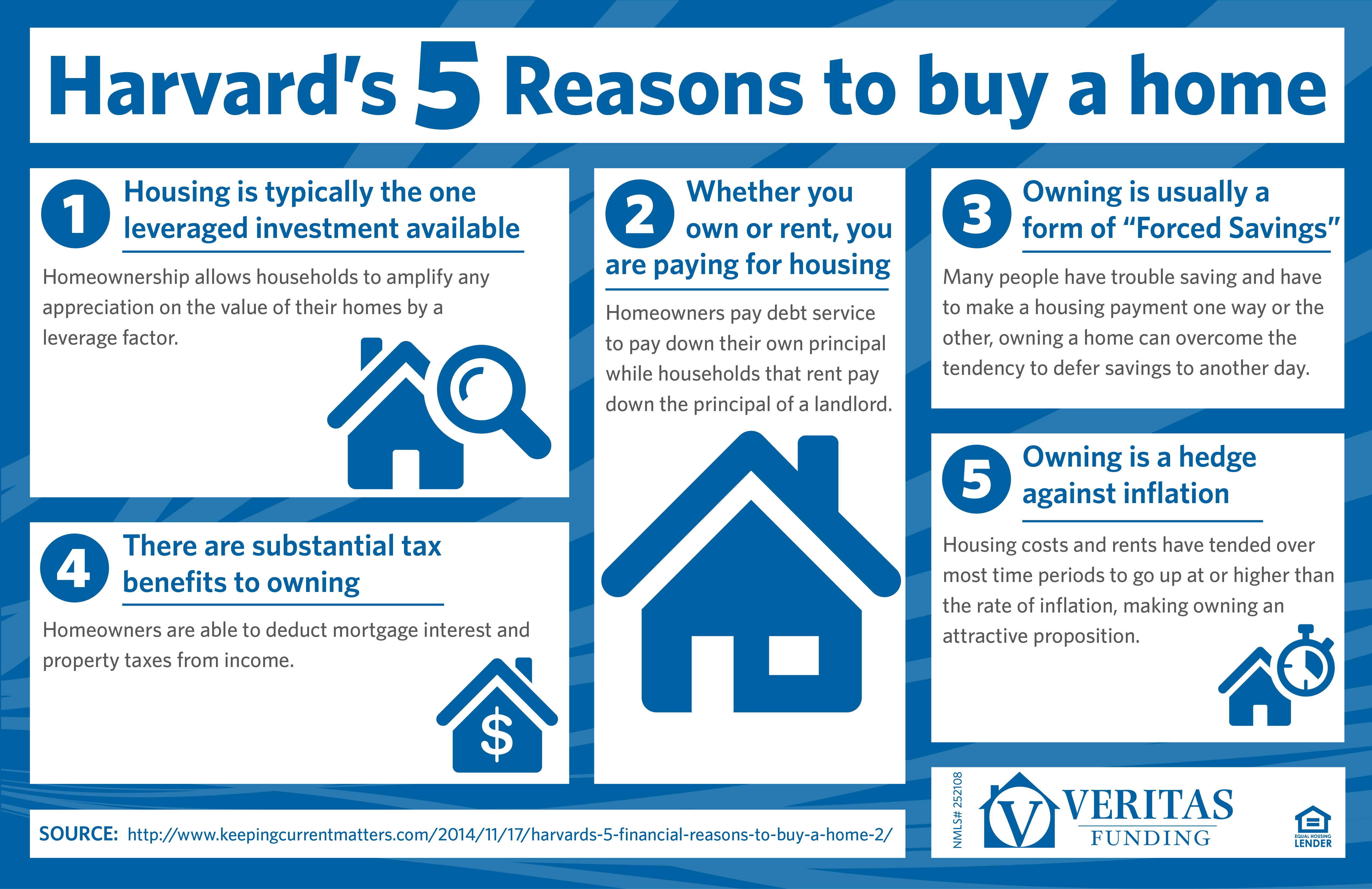 5ReasonstoBuy_infographic_vfund_mortgage