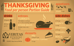 Thanksgiving Portions - infographic