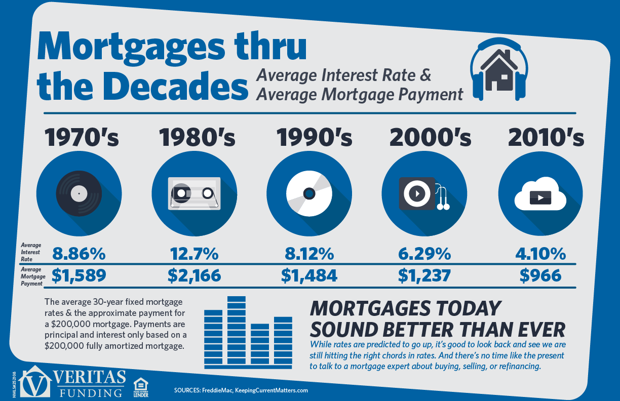 Mortgages thru Decades - infographic
