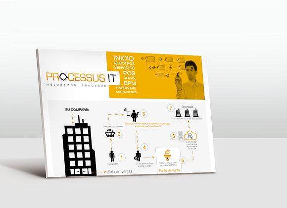 Processus IT