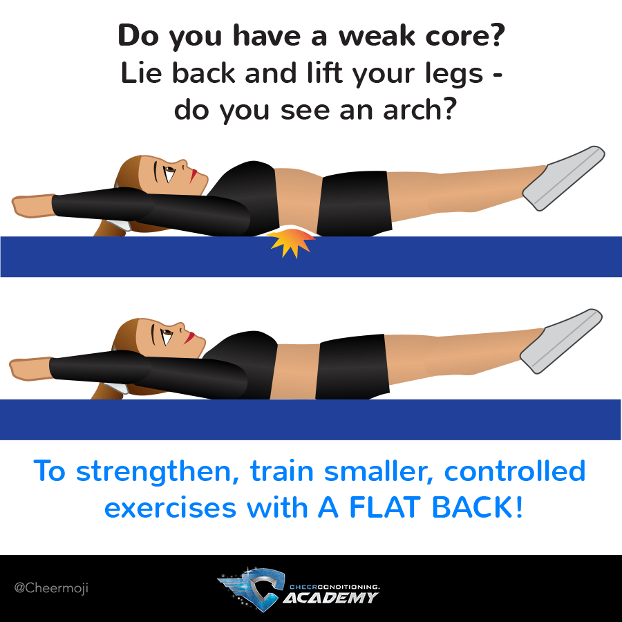 Weak Core Test