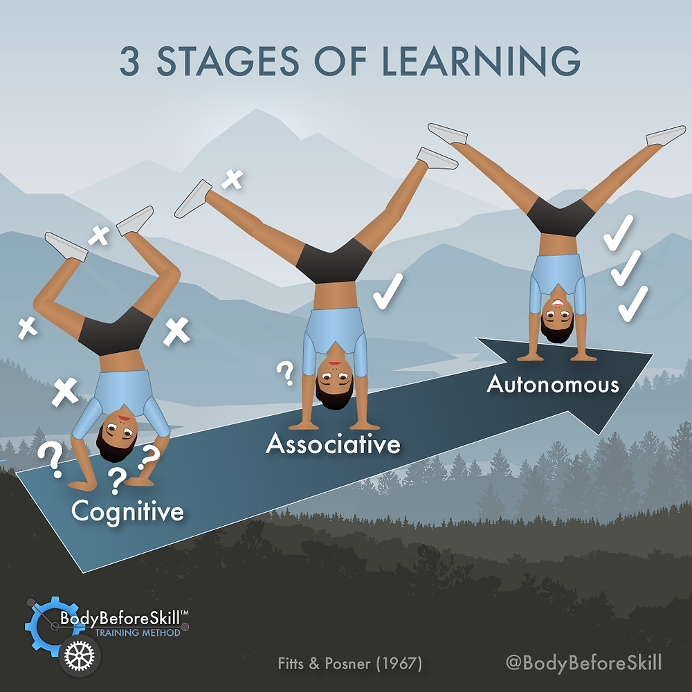 The 3 Stages of Learning