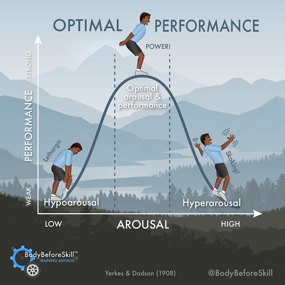 Optimal Performance - Inverted U Curve