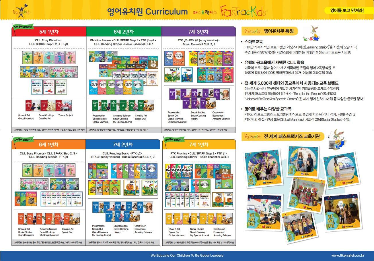 FasTracKids_Kinder Level chart.jpg