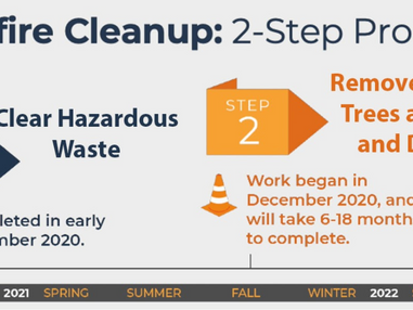 The Step 2 cleanup process explained