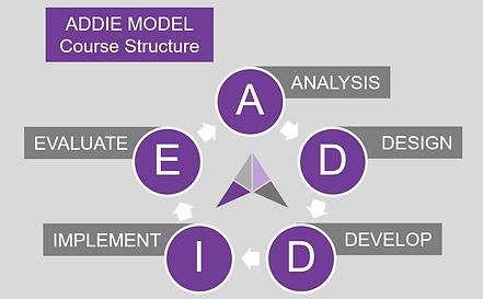 ADDIE Model Adult Learning HRDF