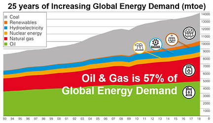 57percent_Global_Energy_Demand.PNG