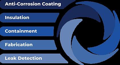 5 cores and circle logo.png