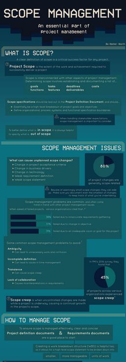 Scope Management Infographic