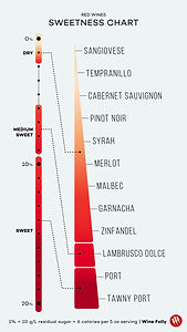 red-wine-sweetness-chart-
