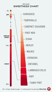 red-wine-sweetness-chart-