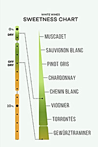 white-wine-sweetness-chart