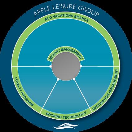 ALG corporate diagram