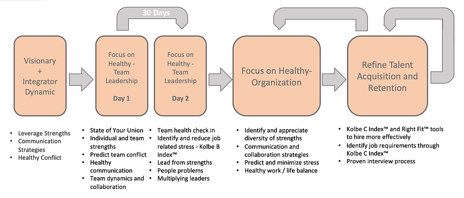 Focus on Healthy Process.png