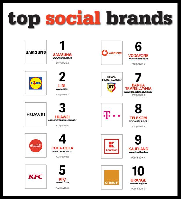 Samsung, Lidl si Huawei sunt cele mai puternice branduri in social media din Romania in 2020