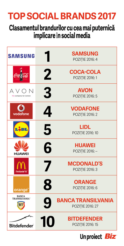Samsung, Coca Cola si Avon in Top Social Brands 2017