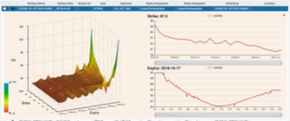 Commodity volatilities, option prices, implied vols