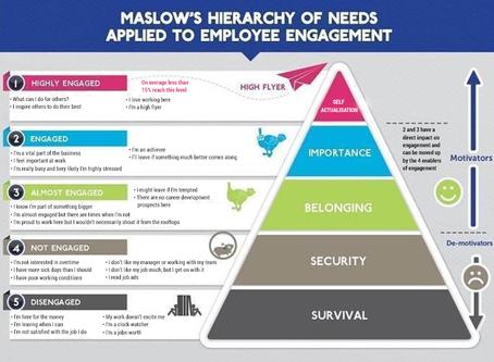 How Employee Development Effects the Bottom Line of an Organization