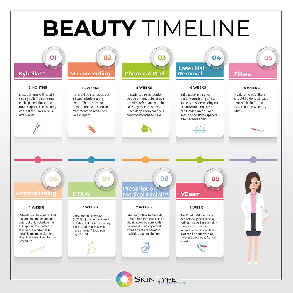 treatment timeline sts