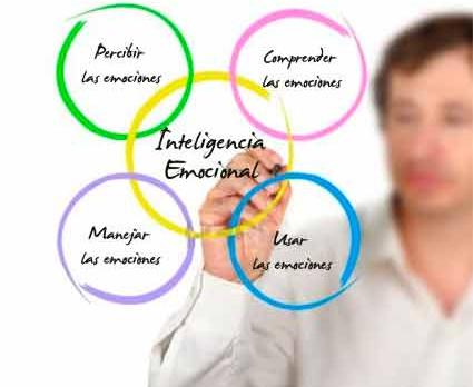 Inteligencia Emocional en el ámbito laboral