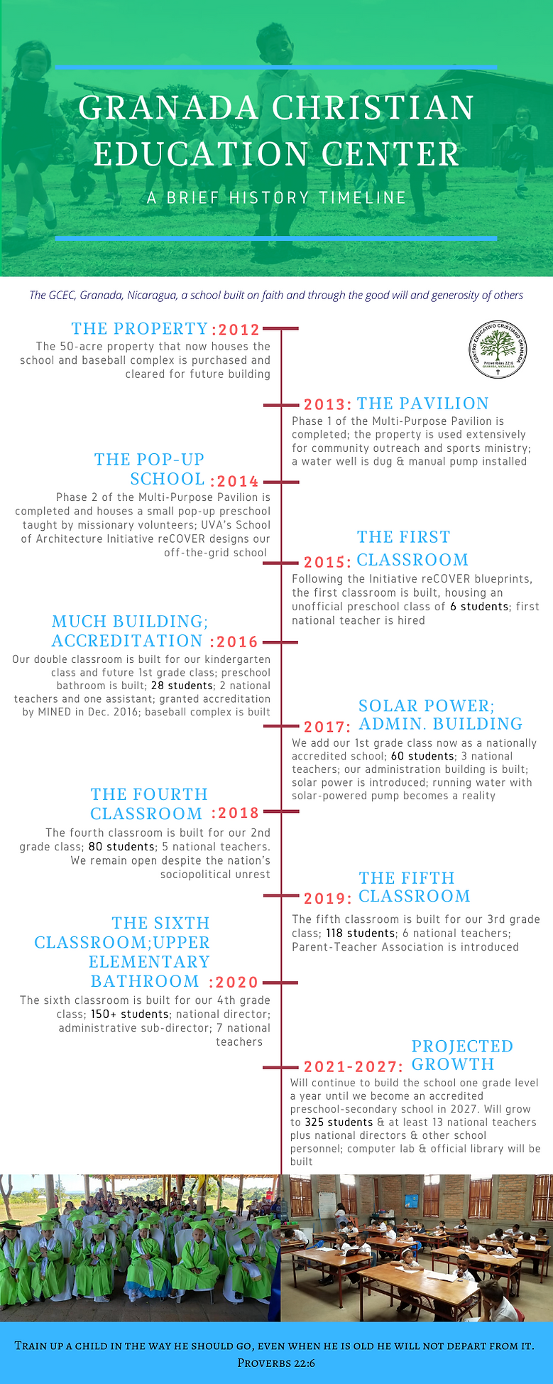 GCEC Brief History Timeline - Infographi