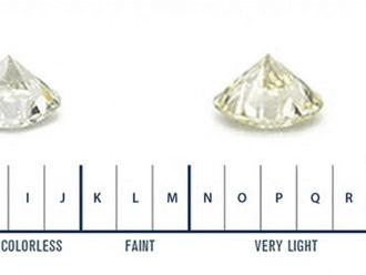 Get to Know: Diamond Grading