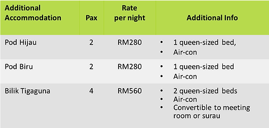 Additional Accommodation table.png