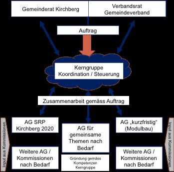 Projektorganisation.png