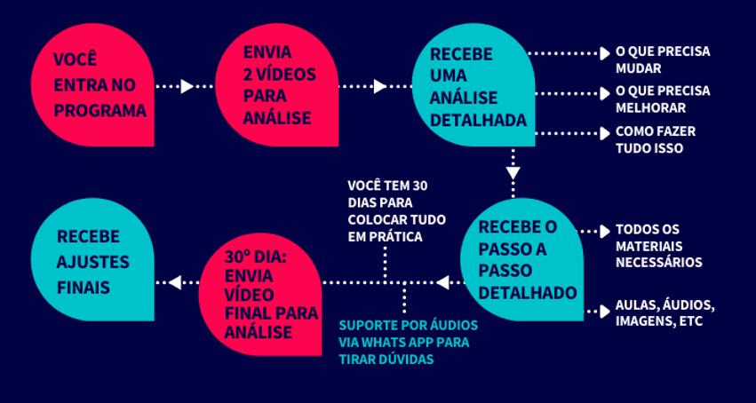 timeline - Mentoria Xpress.png