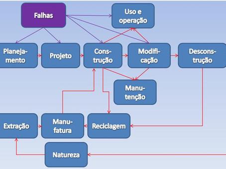 A engenharia diagnóstica na desconstrução civil