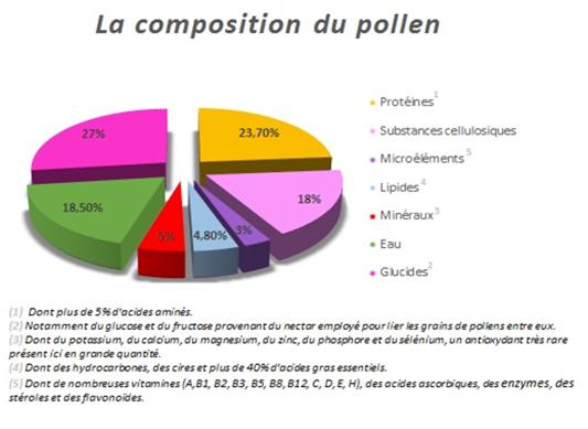 Graph pollen.png