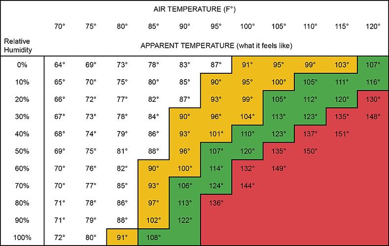 TemperatureChart.png