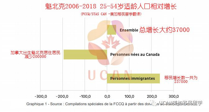 加拿大移民/魁北克移民2