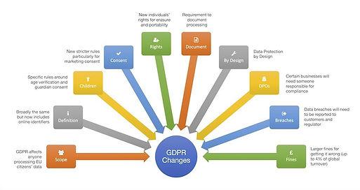 GDPR-Changes.jpg