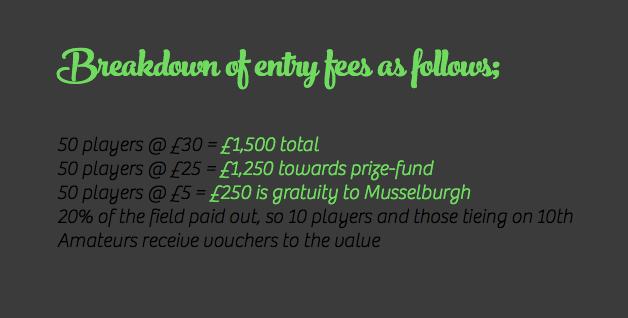 Prize fund breakdown
