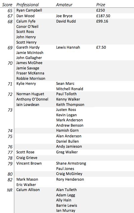 Musselburgh Scores