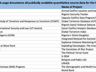 Genocide Watch sources of data on genocide in Nigeria